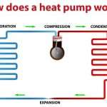 How Does a Heat Pump Work?