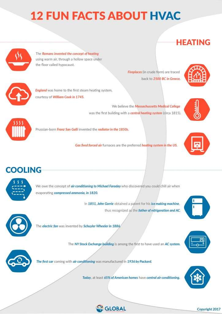 12 Fun Facts About Hvac Global Heating Air Conditioning