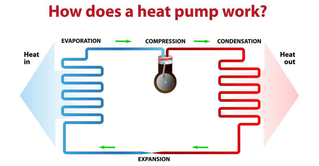 How Does A Heat Pump Work Global Heating Air Conditioning